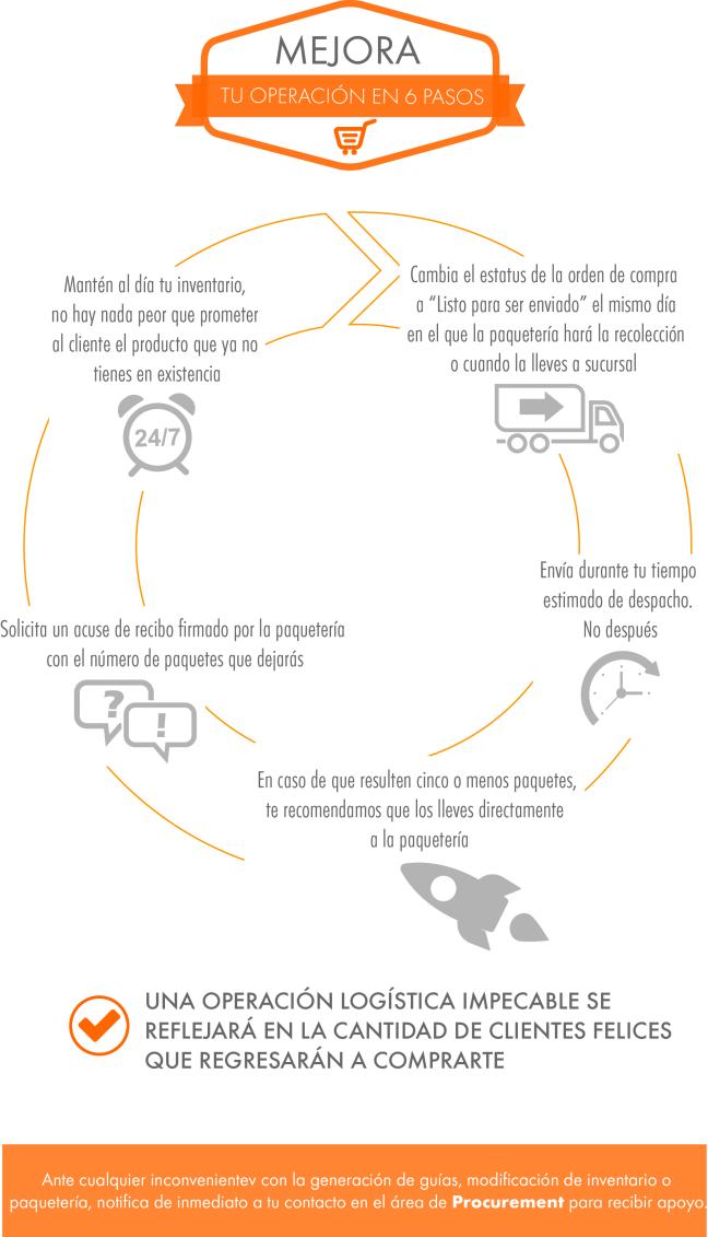 Infografia_Mejora tu operacion_1-01